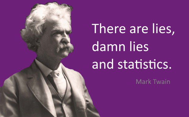 mark twain quiote: There are lies, damn lies and statistics