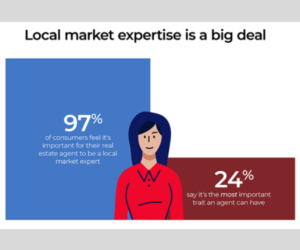 97% consumers want agent with local expertise